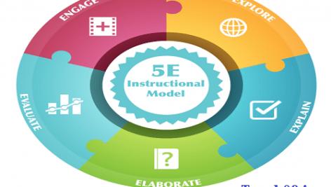 الگوی تدریس ساخت گرایی(5E)