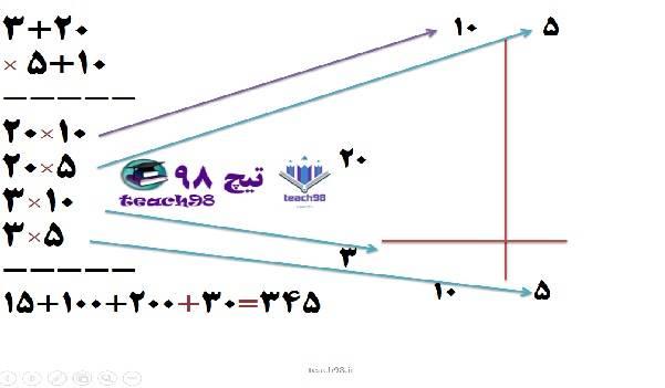 پاورپوینت درس ضرب یک رقمی در دو رقمی-چهارم ابتدایی