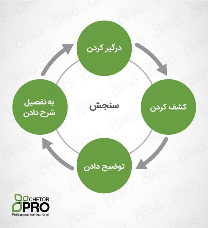 چرخه یادگیری 5e-توضیحات کامل
